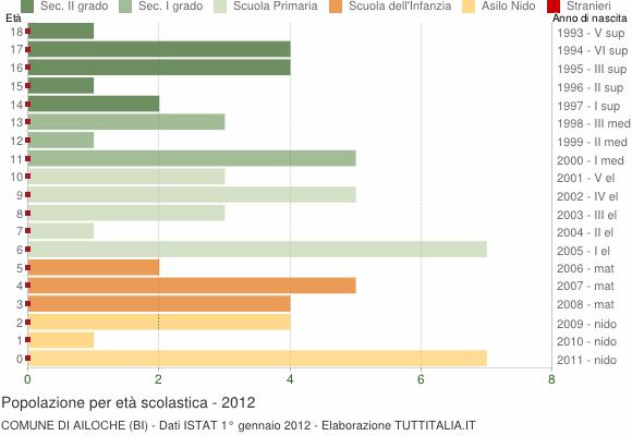 Grafico Popolazione in età scolastica - Ailoche 2012