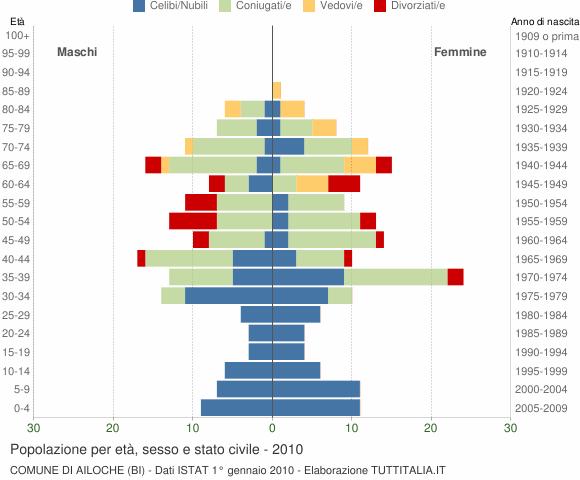 Grafico Popolazione per età, sesso e stato civile Comune di Ailoche (BI)