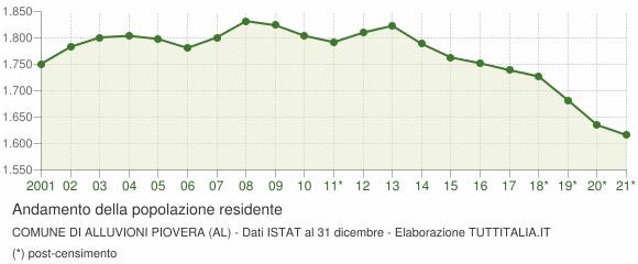 Andamento popolazione Comune di Alluvioni Piovera (AL)