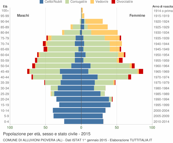 Grafico Popolazione per età, sesso e stato civile Comune di Alluvioni Piovera (AL)