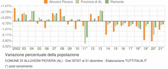 Variazione percentuale della popolazione Comune di Alluvioni Piovera (AL)