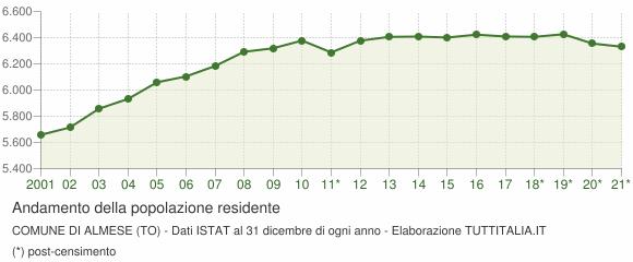Andamento popolazione Comune di Almese (TO)