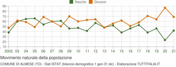 Grafico movimento naturale della popolazione Comune di Almese (TO)