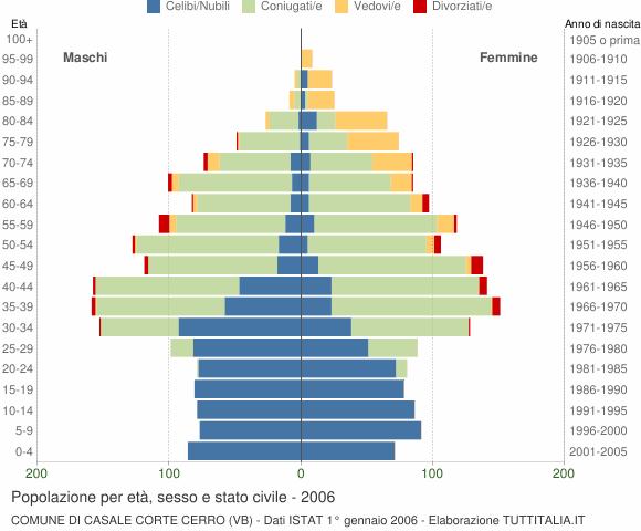 Grafico Popolazione per età, sesso e stato civile Comune di Casale Corte Cerro (VB)