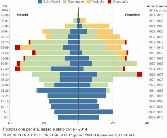 Grafico Popolazione per età, sesso e stato civile Comune di Entracque (CN)