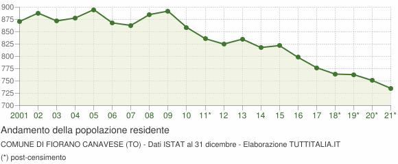 Andamento popolazione Comune di Fiorano Canavese (TO)