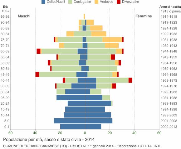 Grafico Popolazione per età, sesso e stato civile Comune di Fiorano Canavese (TO)