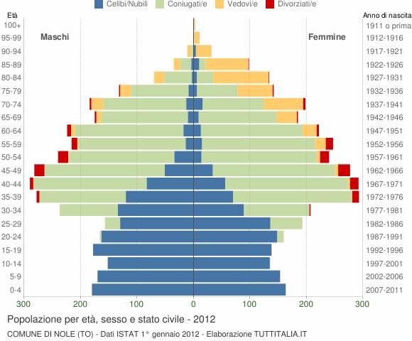 Grafico Popolazione per età, sesso e stato civile Comune di Nole (TO)