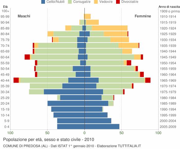 Grafico Popolazione per età, sesso e stato civile Comune di Predosa (AL)