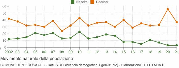 Grafico movimento naturale della popolazione Comune di Predosa (AL)