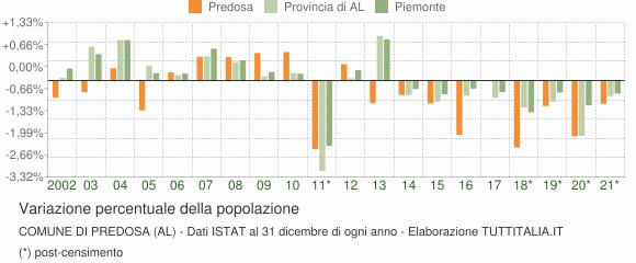 Variazione percentuale della popolazione Comune di Predosa (AL)