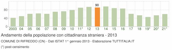 Grafico andamento popolazione stranieri Comune di Rifreddo (CN)