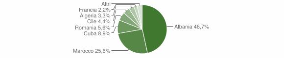 Grafico cittadinanza stranieri - Rifreddo 2013