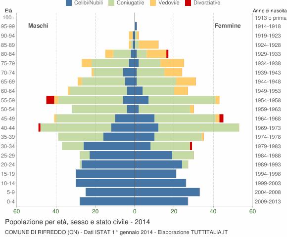 Grafico Popolazione per età, sesso e stato civile Comune di Rifreddo (CN)