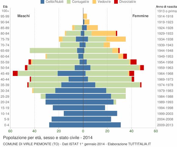 Grafico Popolazione per età, sesso e stato civile Comune di Virle Piemonte (TO)