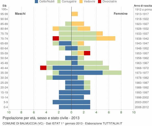 Grafico Popolazione per età, sesso e stato civile Comune di Balmuccia (VC)