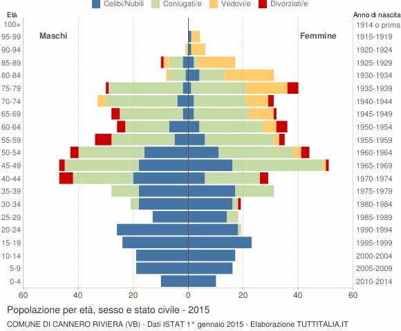 Grafico Popolazione per età, sesso e stato civile Comune di Cannero Riviera (VB)