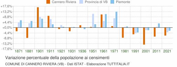 Grafico variazione percentuale della popolazione Comune di Cannero Riviera (VB)