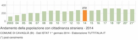 Grafico andamento popolazione stranieri Comune di Cavaglià (BI)