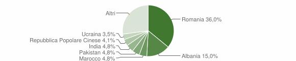 Grafico cittadinanza stranieri - Cavaglià 2019