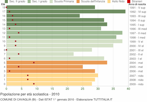 Grafico Popolazione in età scolastica - Cavaglià 2010