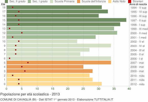 Grafico Popolazione in età scolastica - Cavaglià 2013