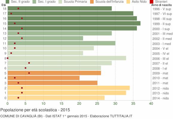 Grafico Popolazione in età scolastica - Cavaglià 2015