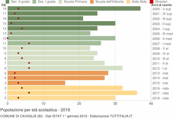 Grafico Popolazione in età scolastica - Cavaglià 2019