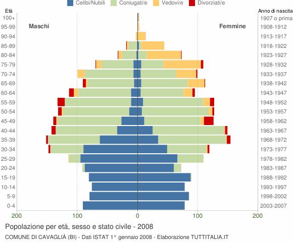Grafico Popolazione per età, sesso e stato civile Comune di Cavaglià (BI)