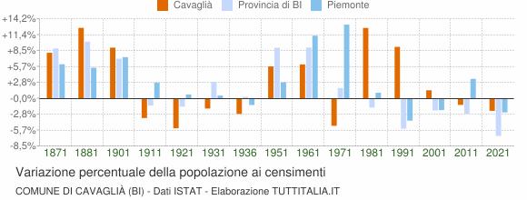 Grafico variazione percentuale della popolazione Comune di Cavaglià (BI)