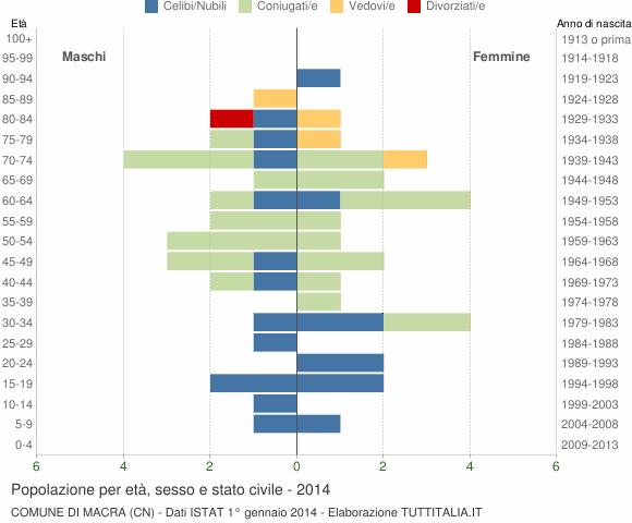 Grafico Popolazione per età, sesso e stato civile Comune di Macra (CN)