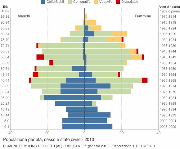 Grafico Popolazione per età, sesso e stato civile Comune di Molino dei Torti (AL)