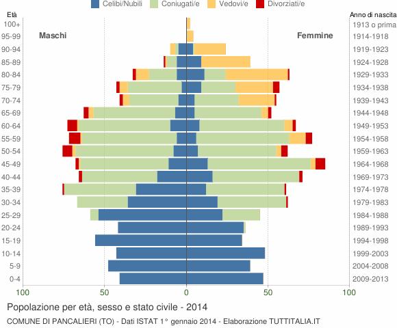 Grafico Popolazione per età, sesso e stato civile Comune di Pancalieri (TO)