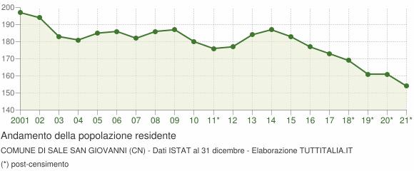 Andamento popolazione Comune di Sale San Giovanni (CN)