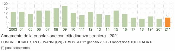 Grafico andamento popolazione stranieri Comune di Sale San Giovanni (CN)