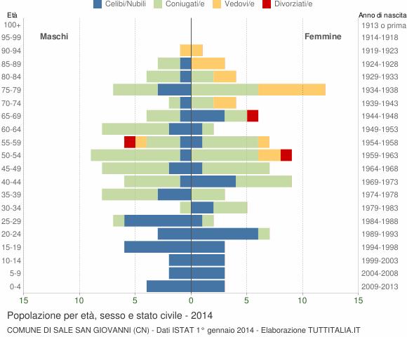 Grafico Popolazione per età, sesso e stato civile Comune di Sale San Giovanni (CN)