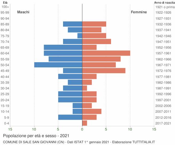 Grafico Popolazione per età e sesso Comune di Sale San Giovanni (CN)