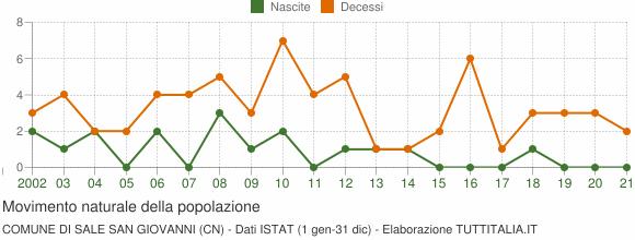 Grafico movimento naturale della popolazione Comune di Sale San Giovanni (CN)