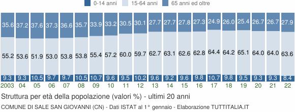 Grafico struttura della popolazione Comune di Sale San Giovanni (CN)