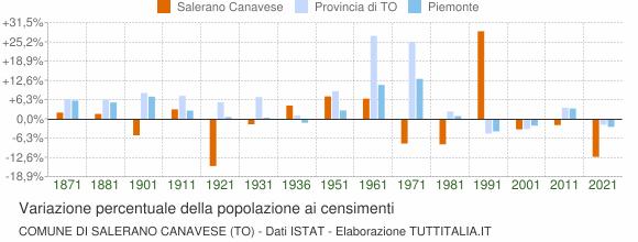 Grafico variazione percentuale della popolazione Comune di Salerano Canavese (TO)