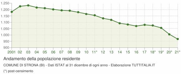Andamento popolazione Comune di Strona (BI)