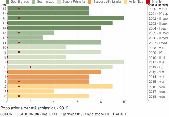 Grafico Popolazione in età scolastica - Strona 2019