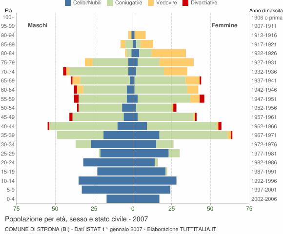 Grafico Popolazione per età, sesso e stato civile Comune di Strona (BI)