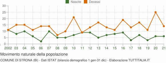 Grafico movimento naturale della popolazione Comune di Strona (BI)