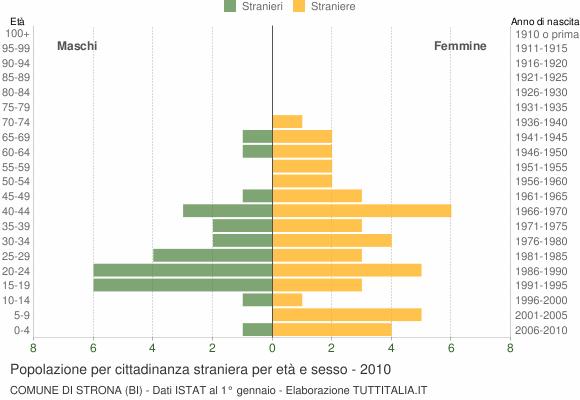 Grafico cittadini stranieri - Strona 2010