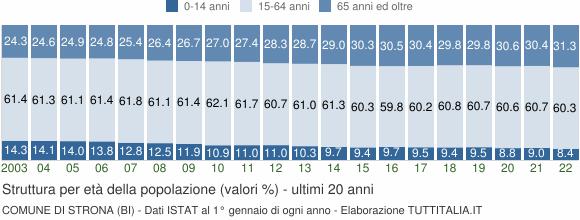 Grafico struttura della popolazione Comune di Strona (BI)