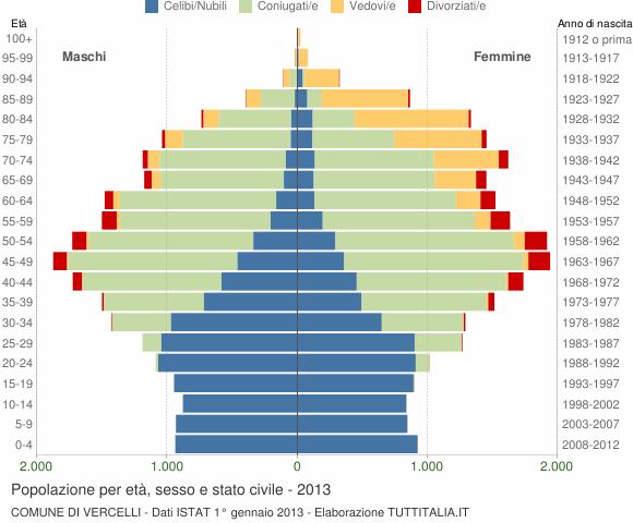 Grafico Popolazione per età, sesso e stato civile Comune di Vercelli