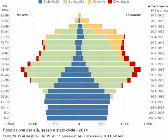 Grafico Popolazione per età, sesso e stato civile Comune di Alba (CN)