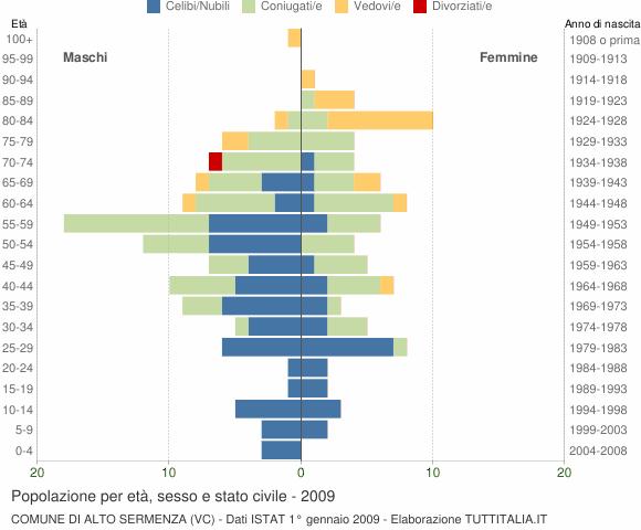 Grafico Popolazione per età, sesso e stato civile Comune di Alto Sermenza (VC)