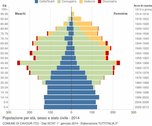 Grafico Popolazione per età, sesso e stato civile Comune di Cavour (TO)